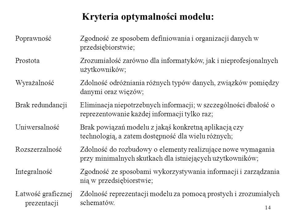 Kryteria optymalności modelu: