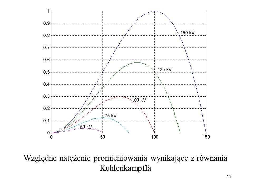 Względne natężenie promieniowania wynikające z równania Kuhlenkampffa