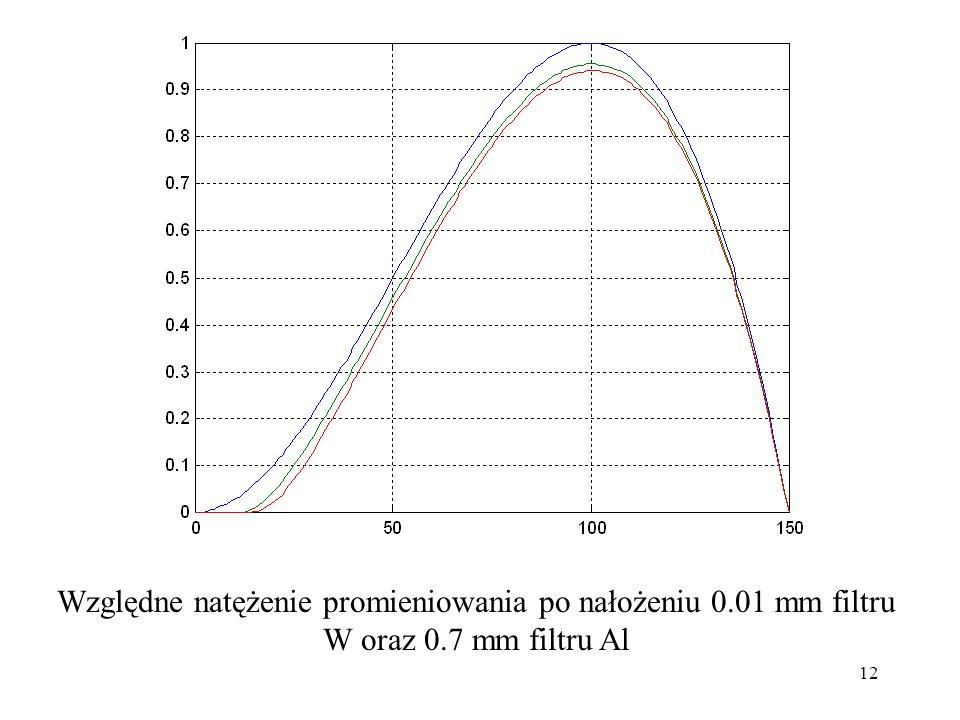 Względne natężenie promieniowania po nałożeniu 0.01 mm filtru W oraz 0.7 mm filtru Al