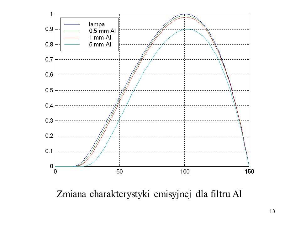 Zmiana charakterystyki emisyjnej dla filtru Al
