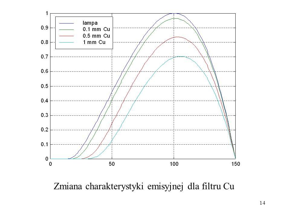 Zmiana charakterystyki emisyjnej dla filtru Cu