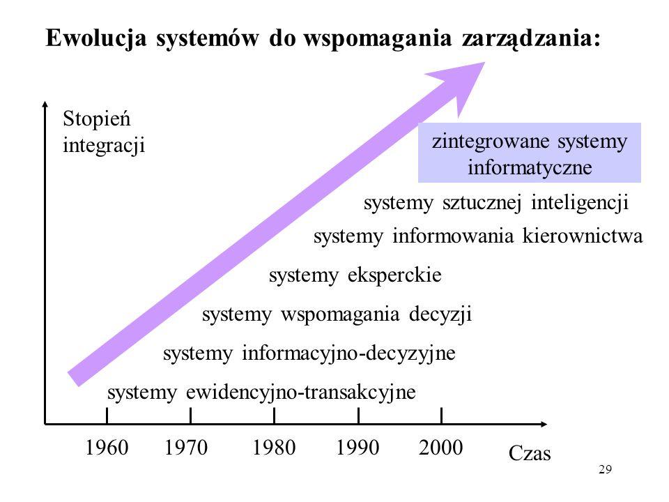 Ewolucja systemów do wspomagania zarządzania: