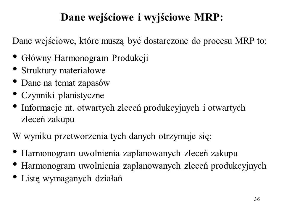 Dane wejściowe i wyjściowe MRP: