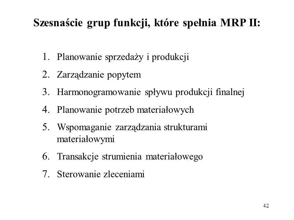 Szesnaście grup funkcji, które spełnia MRP II: