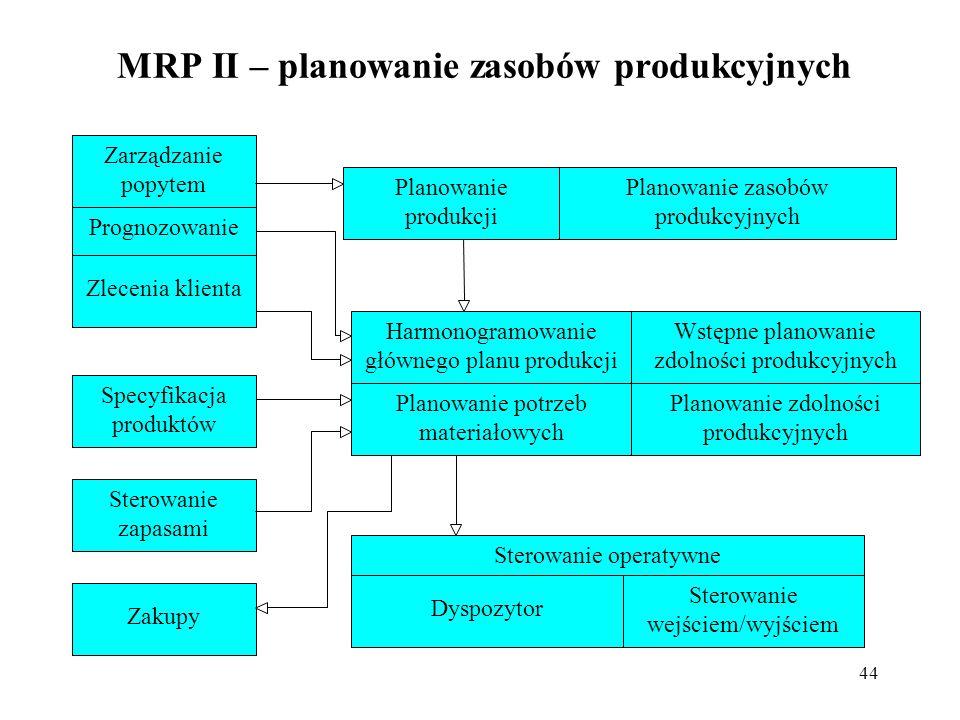 MRP II – planowanie zasobów produkcyjnych