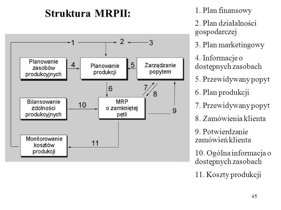 Struktura MRPII: 1. Plan finansowy 2. Plan działalności gospodarczej