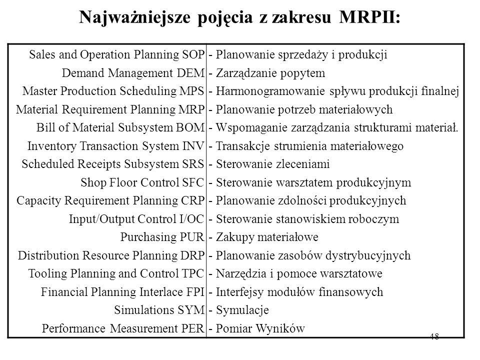 Najważniejsze pojęcia z zakresu MRPII: