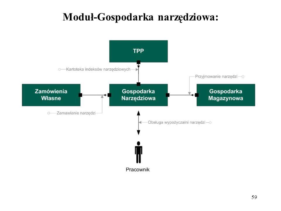 Moduł-Gospodarka narzędziowa:
