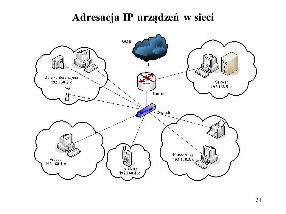 Adresacja IP urządzeń w sieci