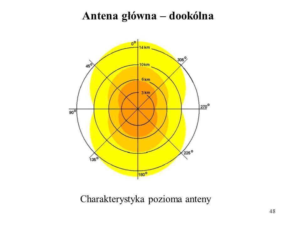 Antena główna – dookólna