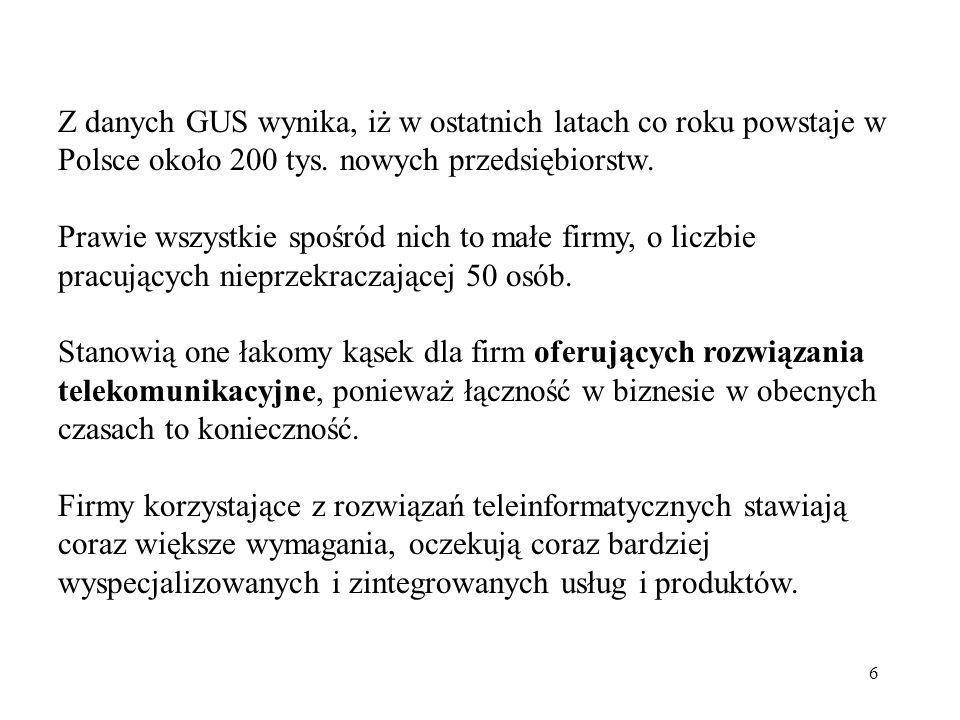 Z danych GUS wynika, iż w ostatnich latach co roku powstaje w Polsce około 200 tys. nowych przedsiębiorstw.