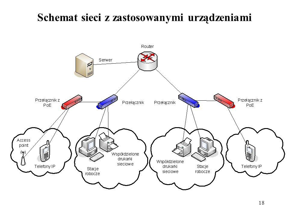 Schemat sieci z zastosowanymi urządzeniami