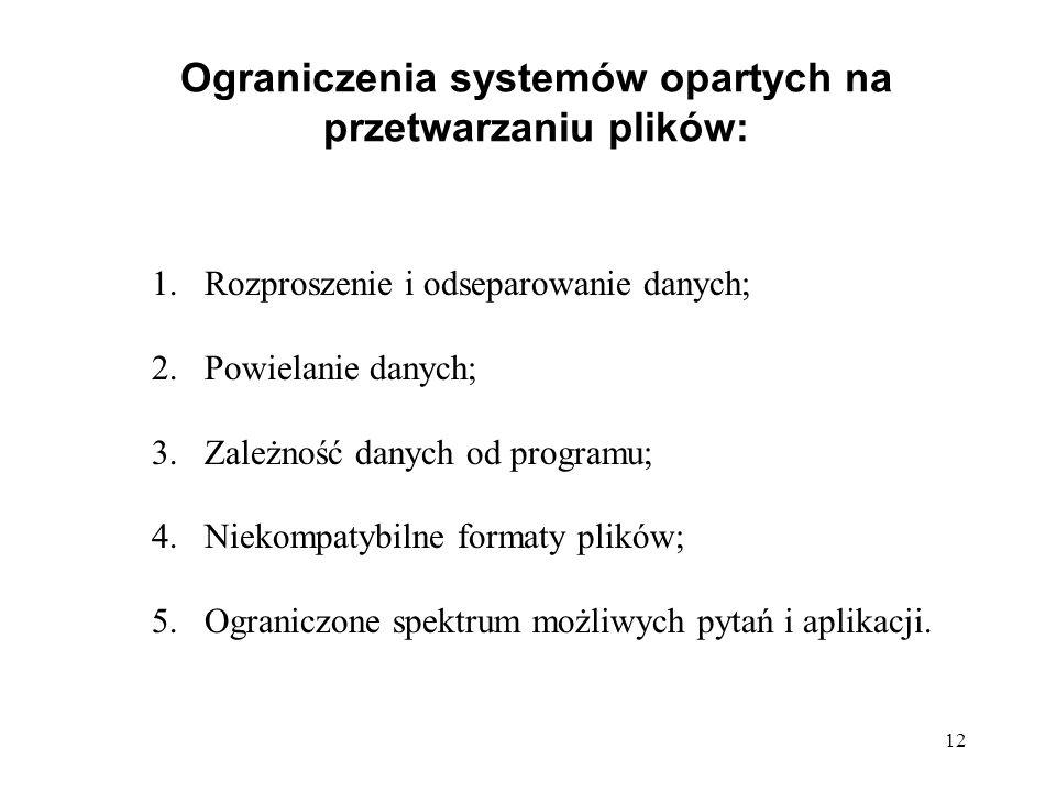 Ograniczenia systemów opartych na przetwarzaniu plików:
