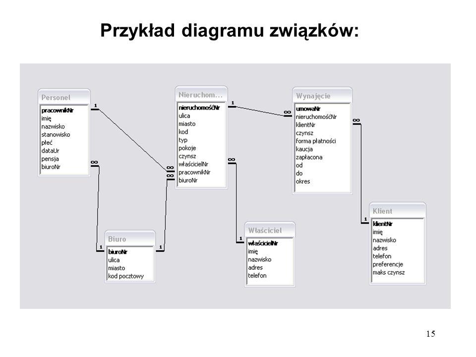 Przykład diagramu związków: