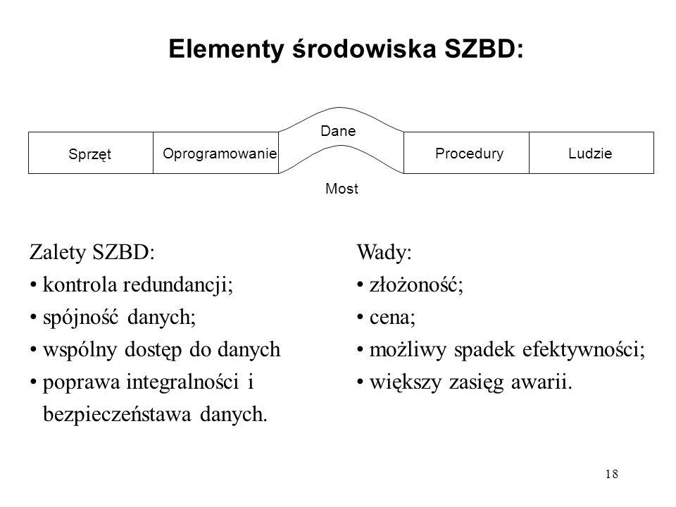 Elementy środowiska SZBD: