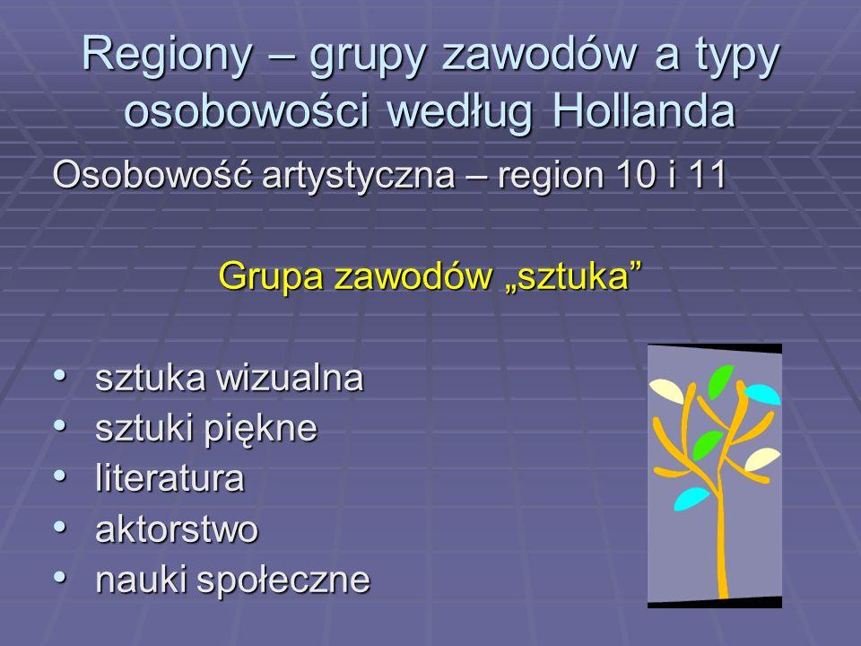 Regiony – grupy zawodów a typy osobowości według Hollanda