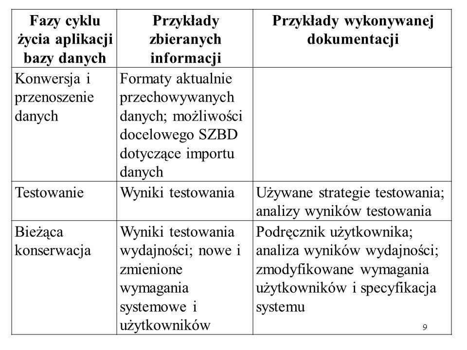 Fazy cyklu życia aplikacji bazy danych Przykłady zbieranych informacji