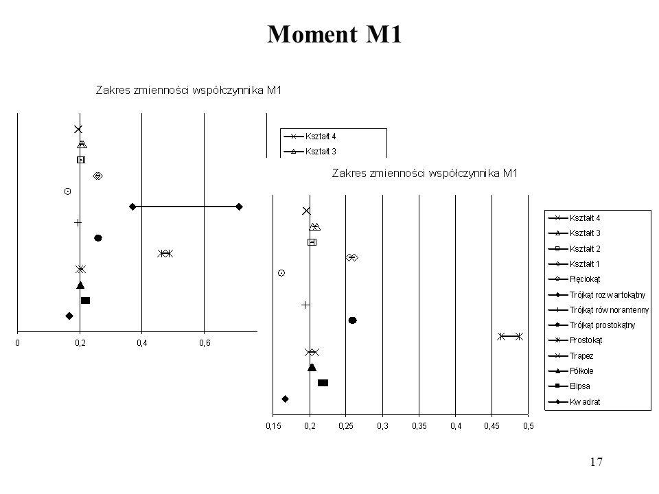 Moment M1