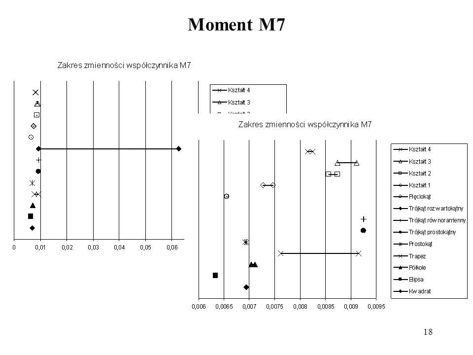 Moment M7