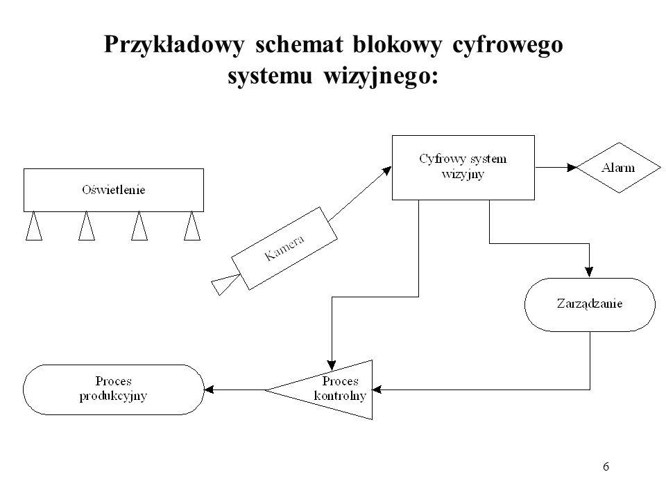 Przykładowy schemat blokowy cyfrowego systemu wizyjnego: