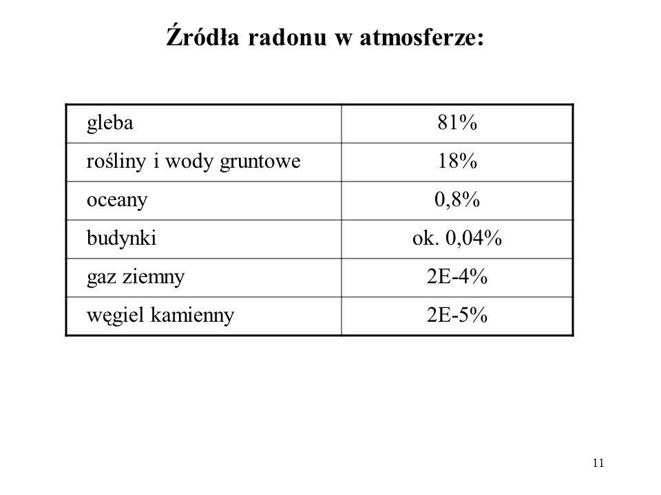 Źródła radonu w atmosferze: