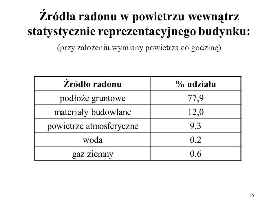 Źródła radonu w powietrzu wewnątrz statystycznie reprezentacyjnego budynku: