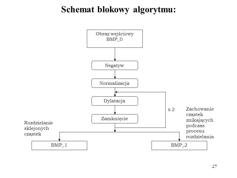 Schemat blokowy algorytmu: