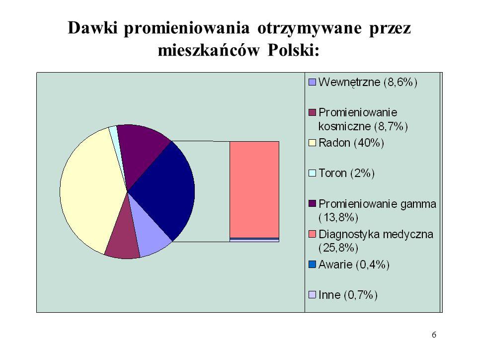 Dawki promieniowania otrzymywane przez mieszkańców Polski: