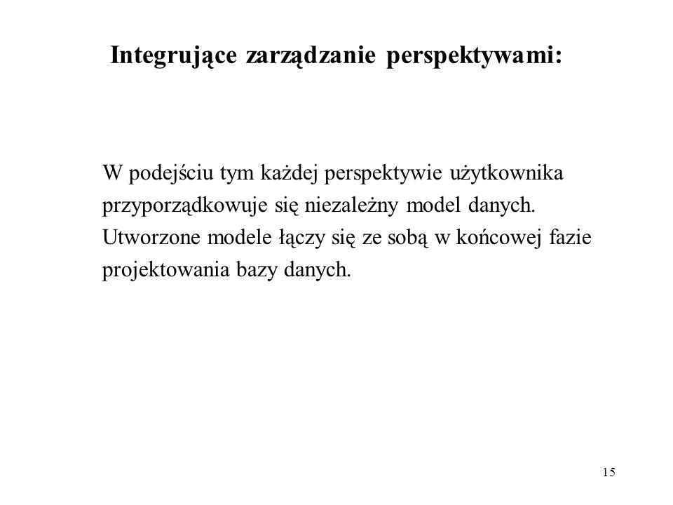 Integrujące zarządzanie perspektywami: