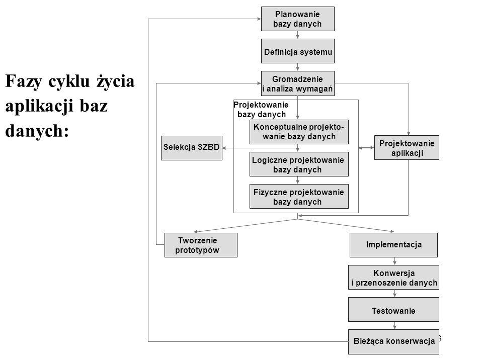 Fazy cyklu życia aplikacji baz danych: