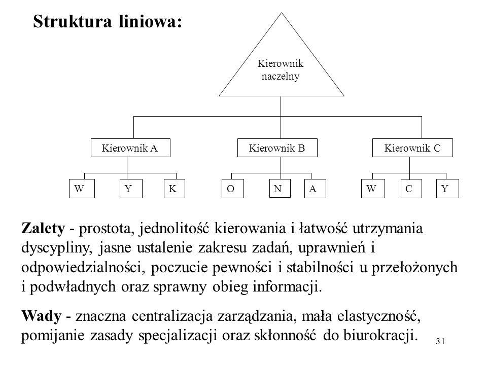 Struktura liniowa: Kierownik. naczelny. Kierownik A. Kierownik B. Kierownik C. W. Y. K. O. N.
