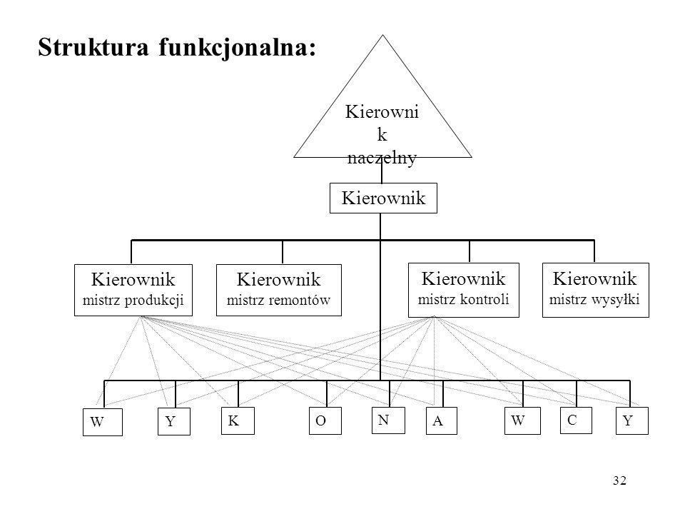 Struktura funkcjonalna: