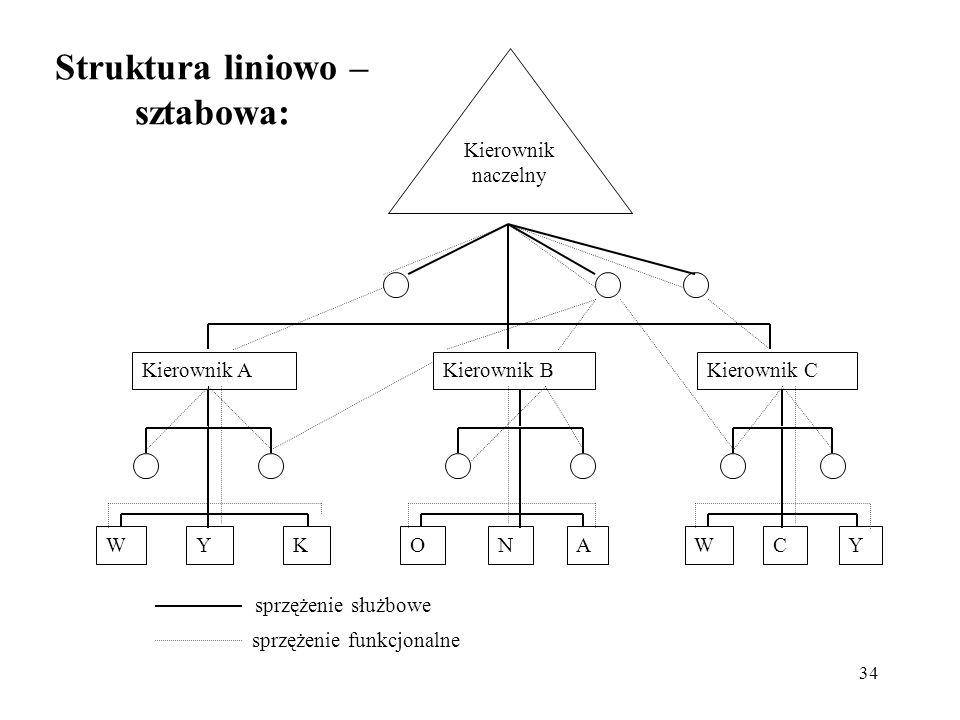 Struktura liniowo – sztabowa: