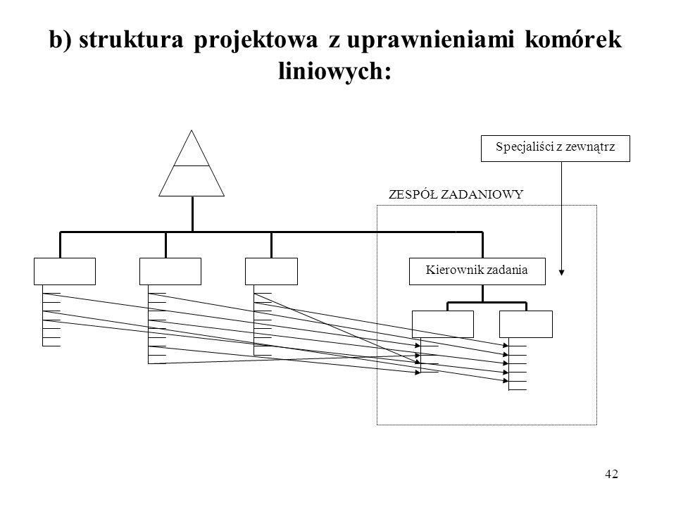 b) struktura projektowa z uprawnieniami komórek liniowych: