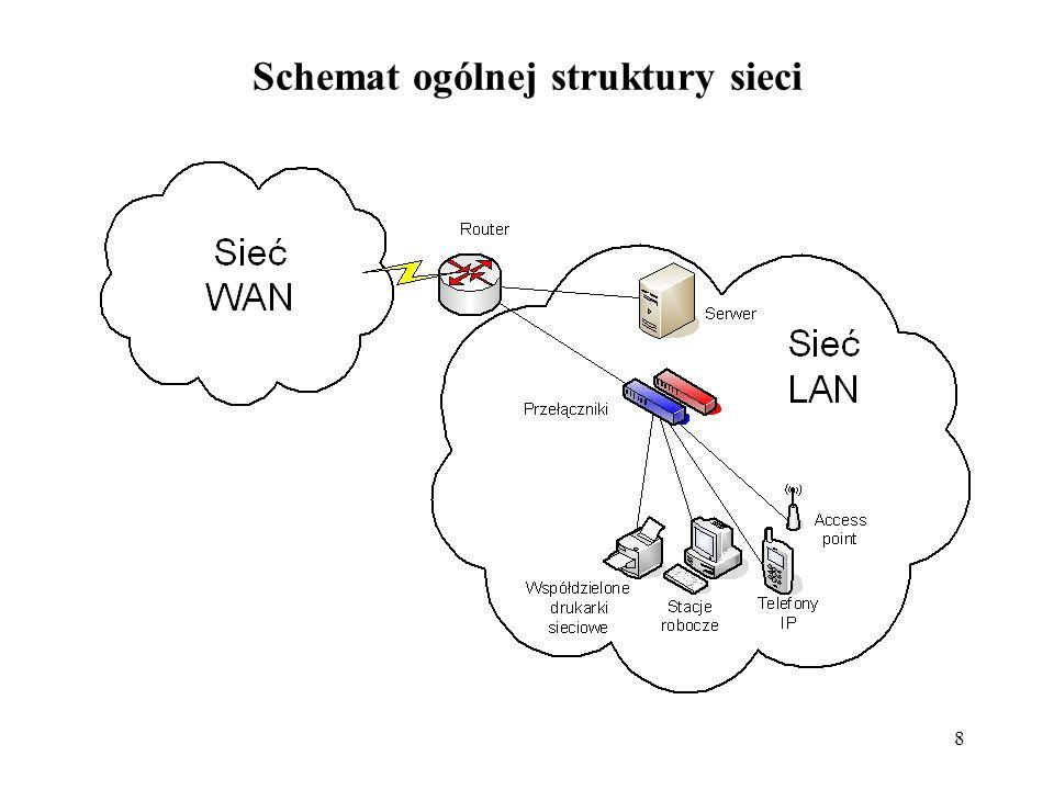 Schemat ogólnej struktury sieci