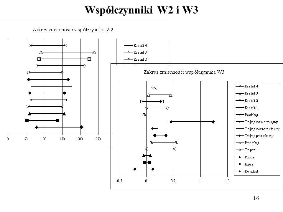 Współczynniki W2 i W3