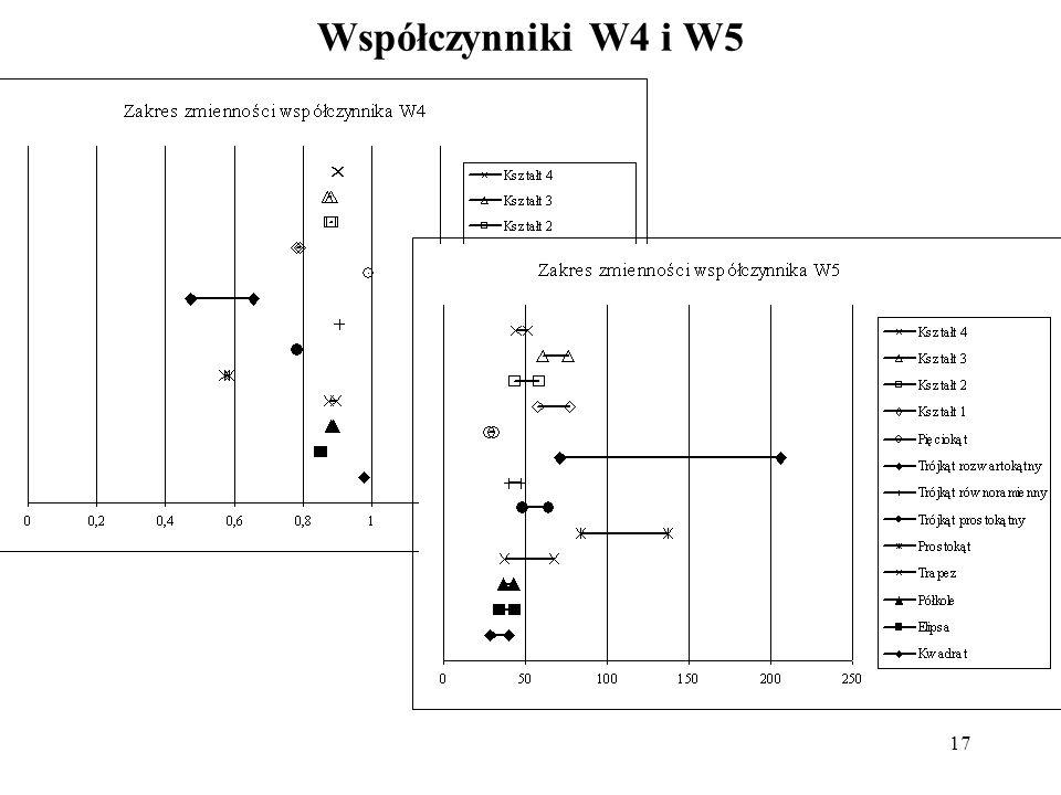 Współczynniki W4 i W5