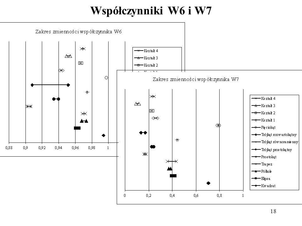 Współczynniki W6 i W7