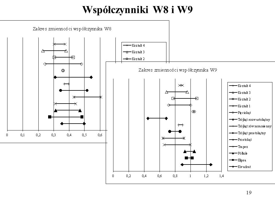 Współczynniki W8 i W9