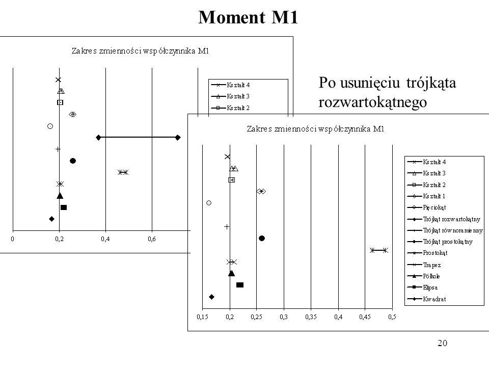 Moment M1 Po usunięciu trójkąta rozwartokątnego