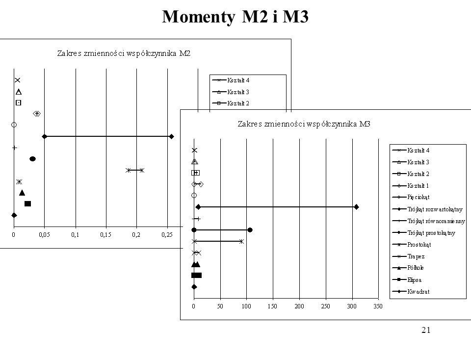 Momenty M2 i M3