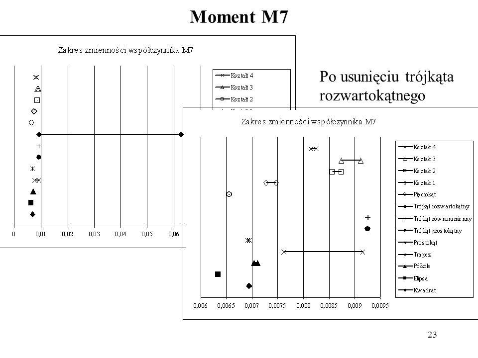 Moment M7 Po usunięciu trójkąta rozwartokątnego