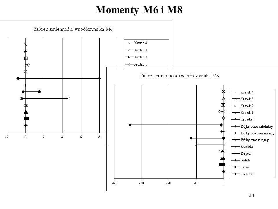 Momenty M6 i M8