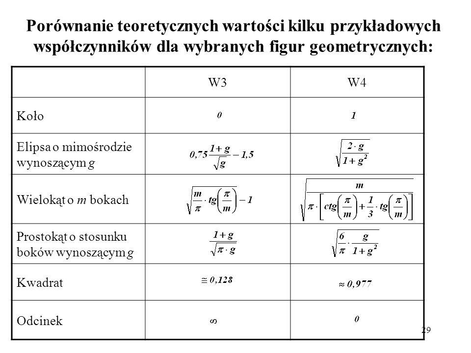 Porównanie teoretycznych wartości kilku przykładowych współczynników dla wybranych figur geometrycznych: