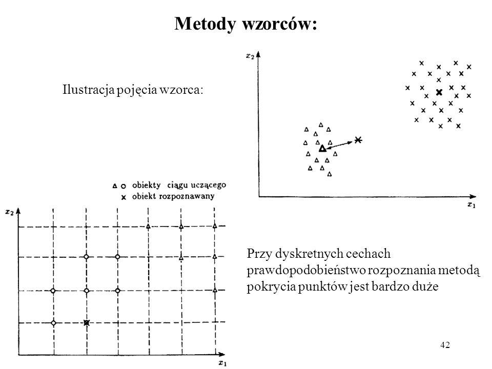 Metody wzorców: Ilustracja pojęcia wzorca: