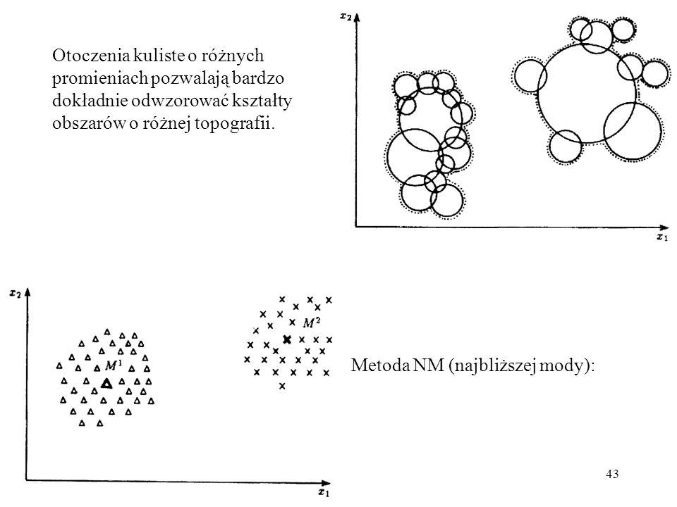 Otoczenia kuliste o różnych promieniach pozwalają bardzo dokładnie odwzorować kształty obszarów o różnej topografii.