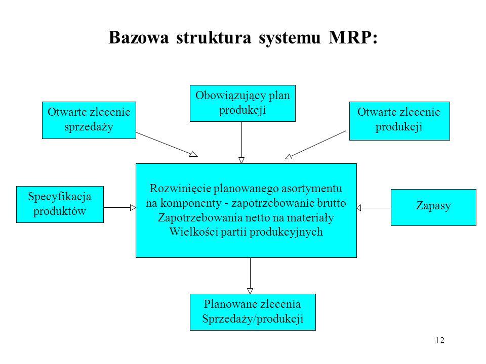 Bazowa struktura systemu MRP: