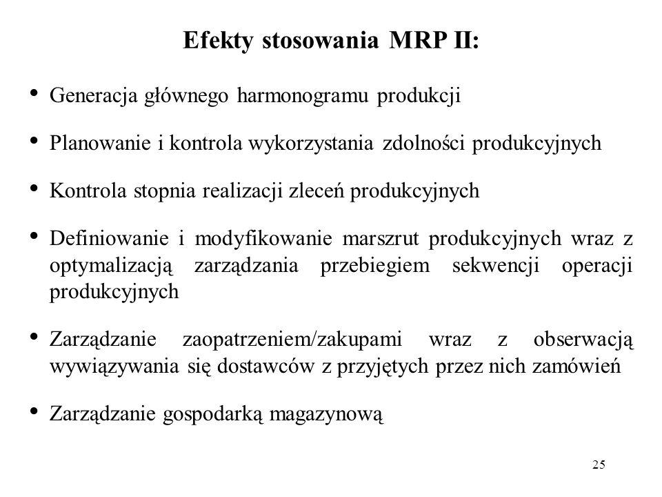 Efekty stosowania MRP II: