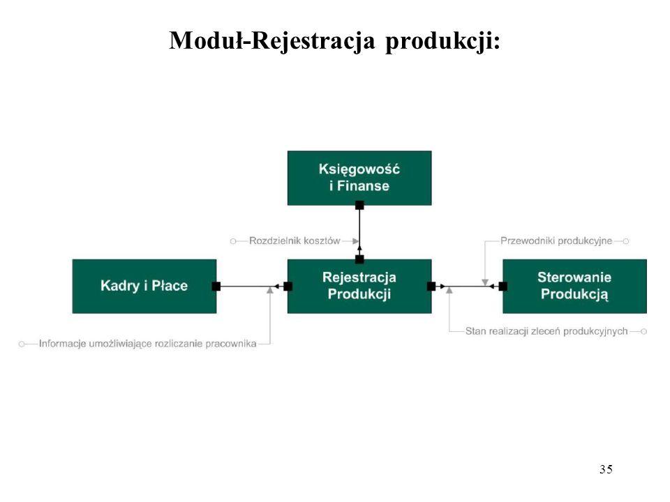 Moduł-Rejestracja produkcji: