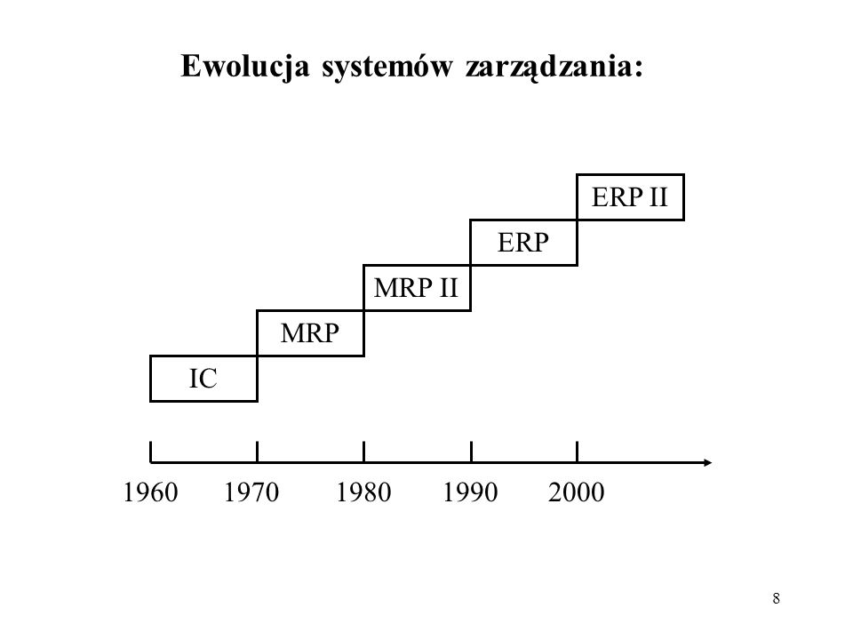 Ewolucja systemów zarządzania: